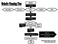 Website Planning Flow
