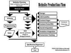 Website Production Flow