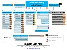 Sample of a website sitemap from Million Dollar Websites